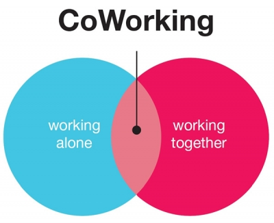 b2ap3_thumbnail_Coworking-alone-together.jpg